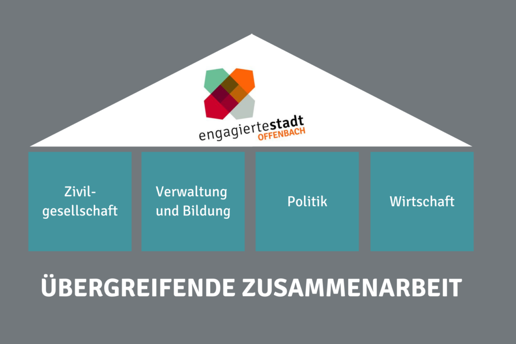 Schaubild der Zusammenarbeit von Zivilgesellschaft, Verwaltung, Politik und Wirtschaft